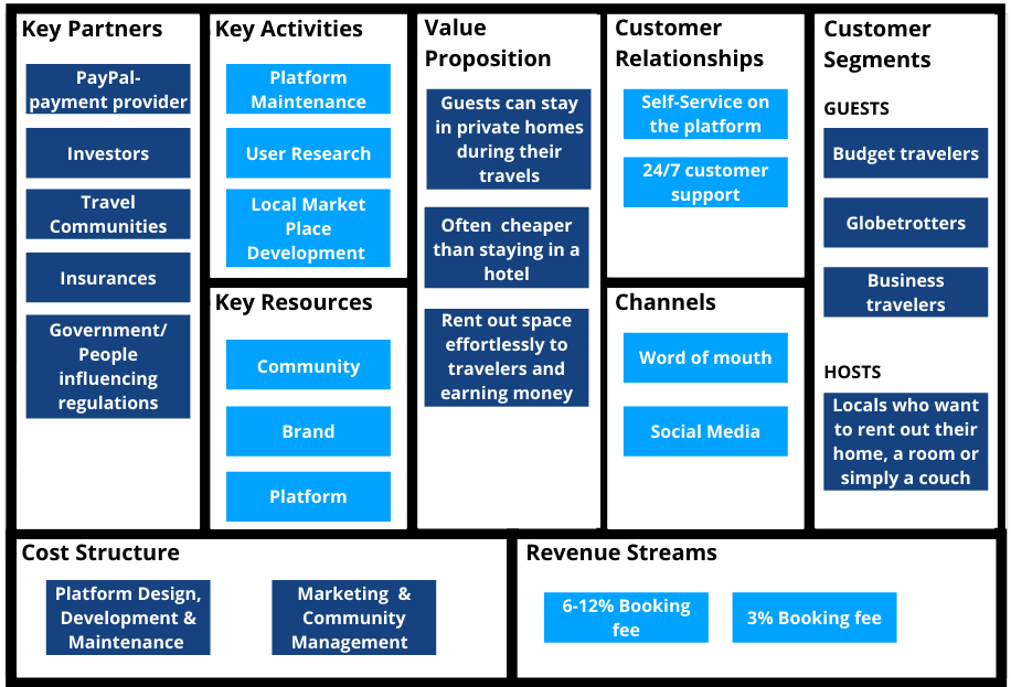 ezample of business model canvas