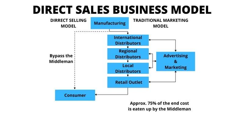Direct Sales Business Model