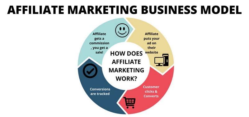 Affiliate Marketing Business Model