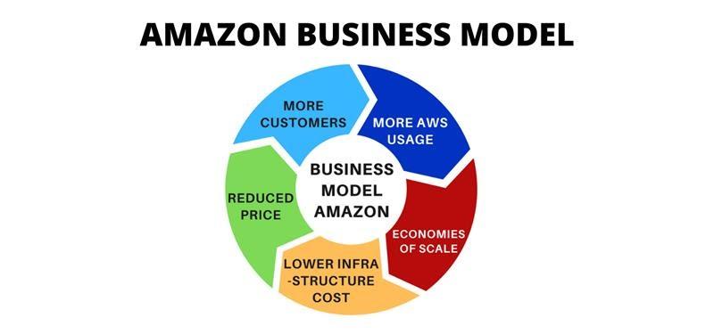 Amazon Model