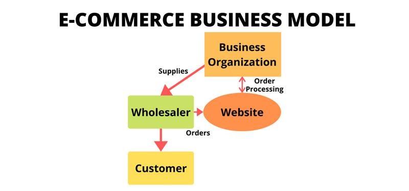 Ecommerce Model