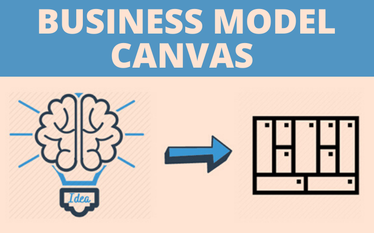 Example for Business model canvas, Business model canvas examples, Business model canvas, Business model canvas template, The Business model canvas example