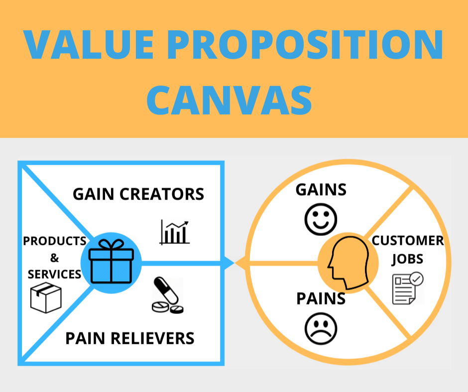 What is the Value Proposition Canvas?