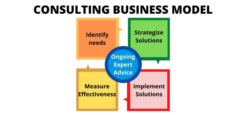 Consulting Business Model