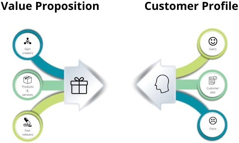 Value Proposition Customer Profile