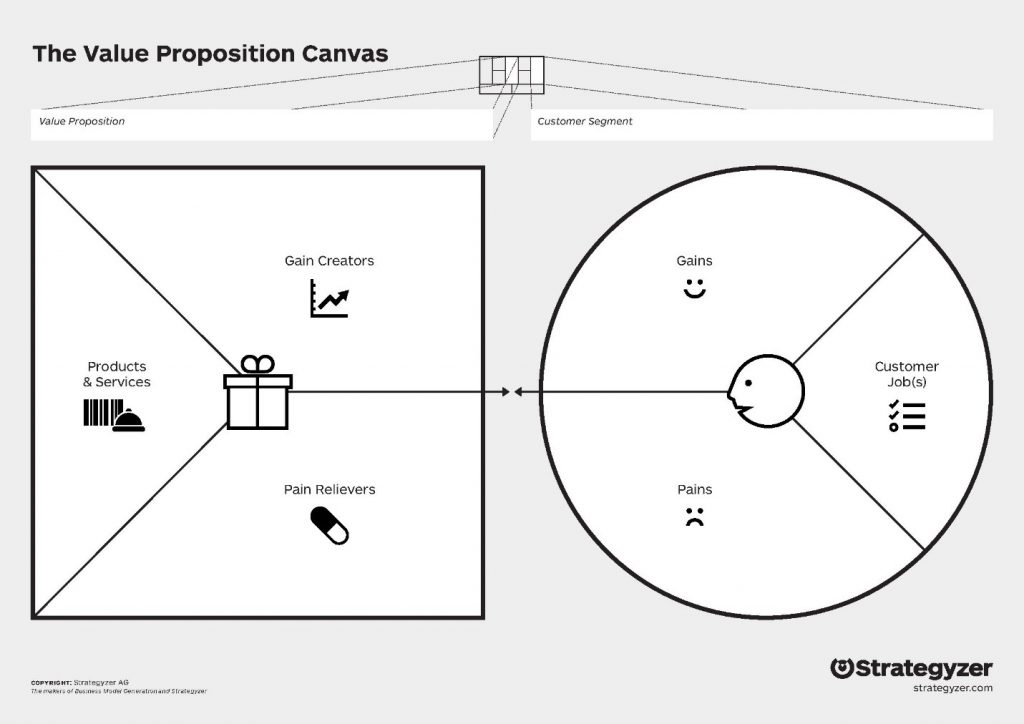 Structure and Template of the Value Proposition Canvas