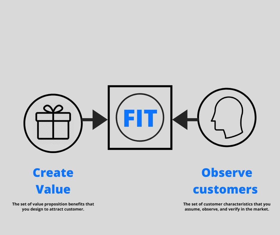 fit between a good Value Proposition and the Customer Profile