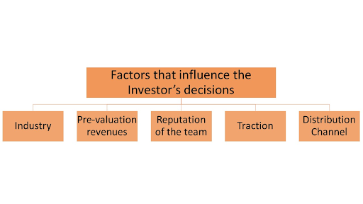 Valuation Factors for startup investment