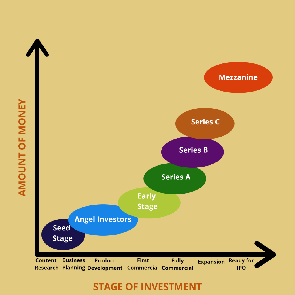 Later Stages of Funding