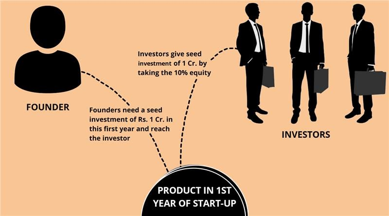Seed round valuation for startup investment
