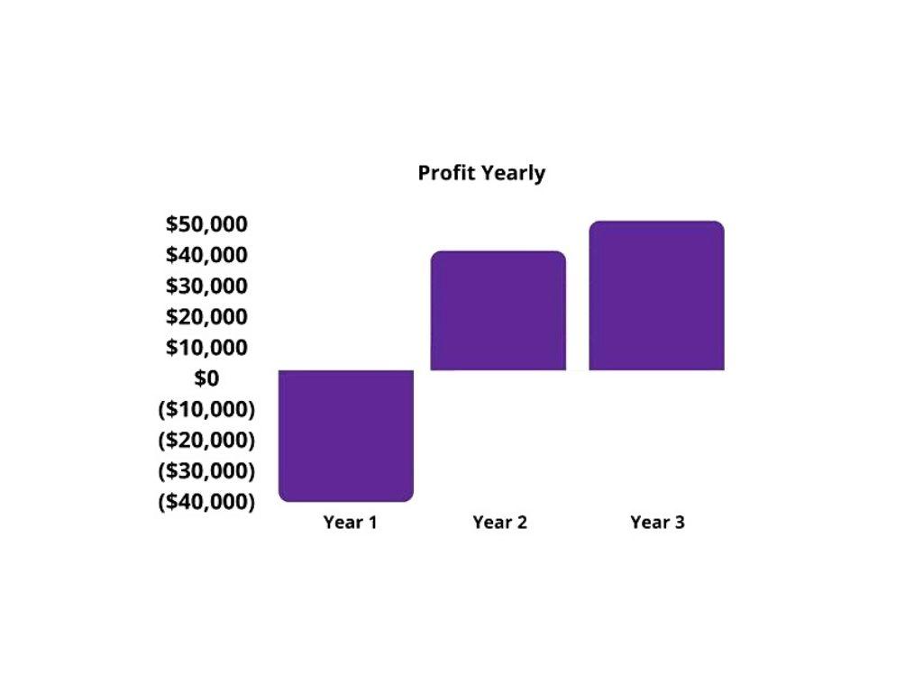 Profit Yearly