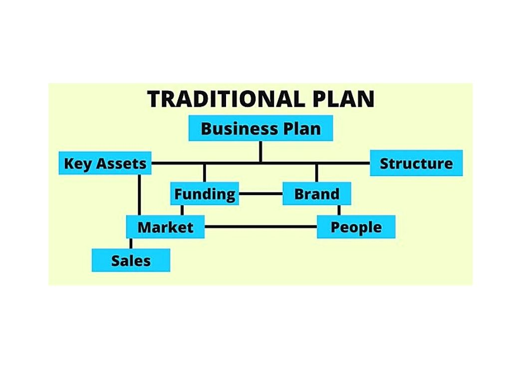 Traditional Plan