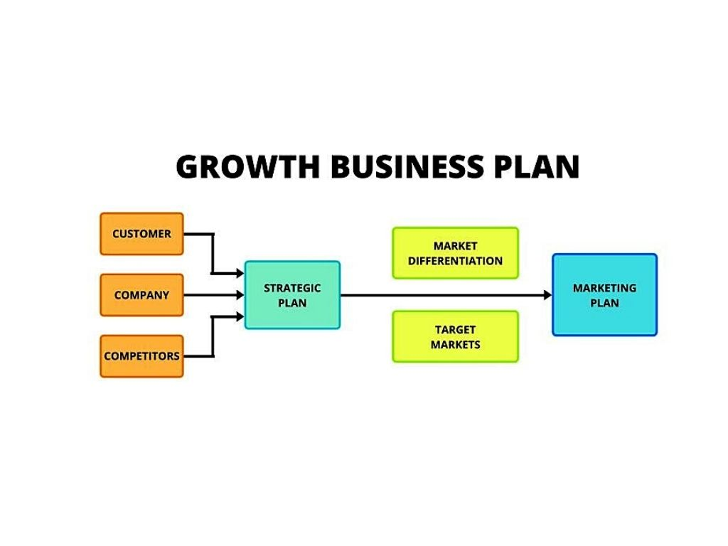 Growth Business Plan