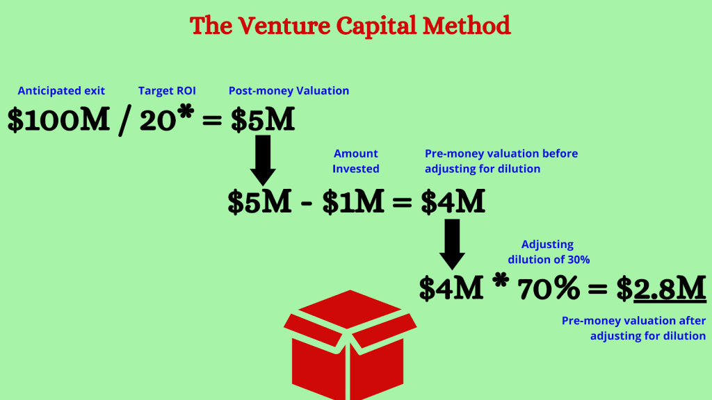 Venture capital method for startup investment