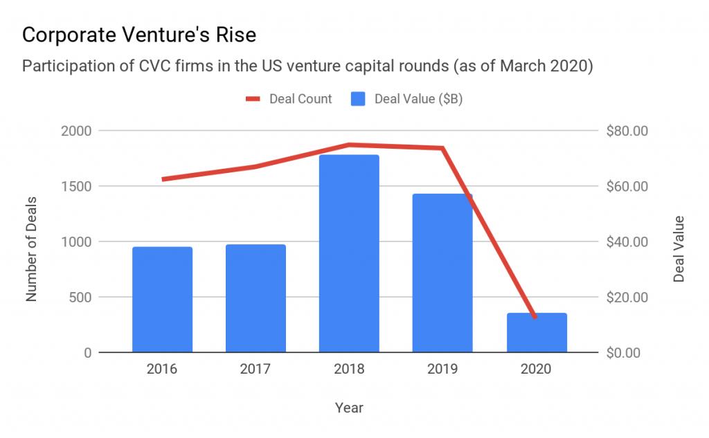 Corporate Ventures' Rise