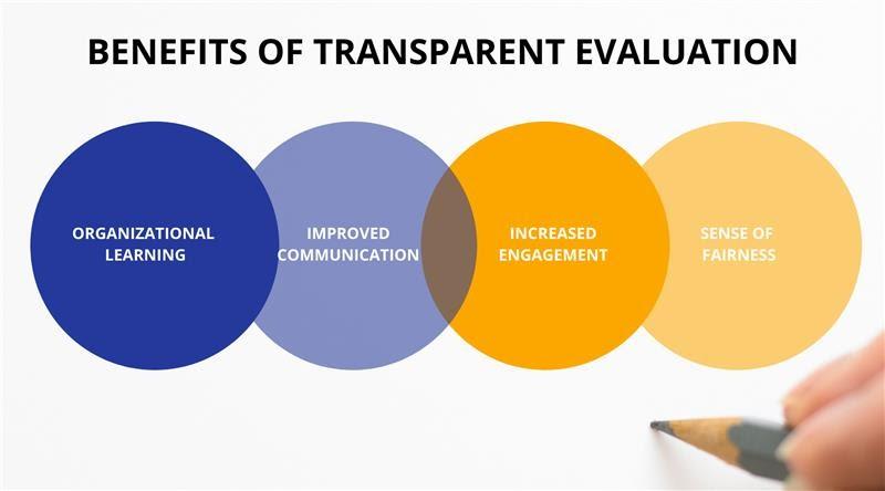 Benefits of Transparent Evaluation