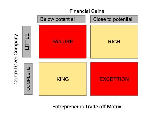 Entrepreneur's Tradeoff Matrix during Equity Split