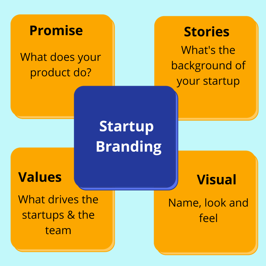 Considerations for Startup Branding