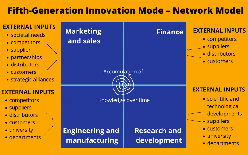 Fifth-Generation Innovation Model
