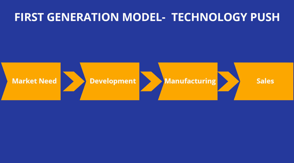 First-generation Innovation model