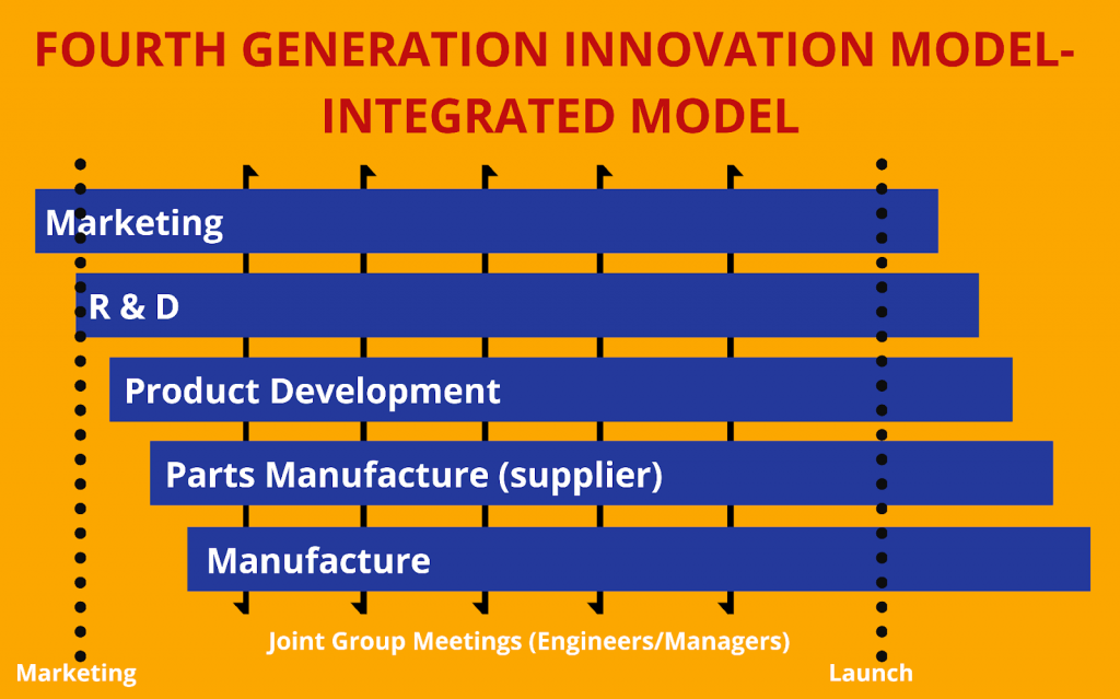 Fourth-Generation Innovation Model