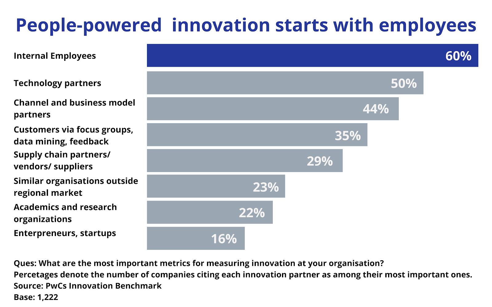 People Powered Innovation