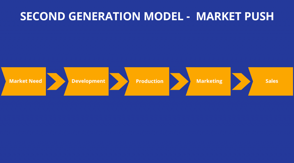 Second-Generation Innovation Model