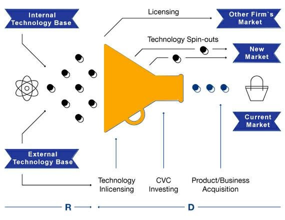 Sixth-Generation Innovation model