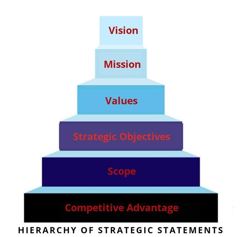 Strategic Statements Elements