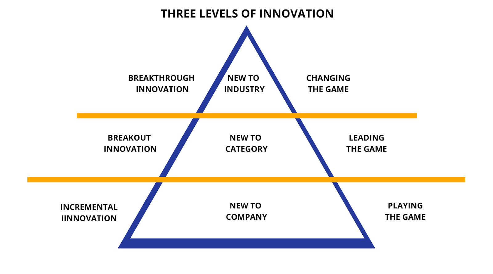 Three Levels of Innovation