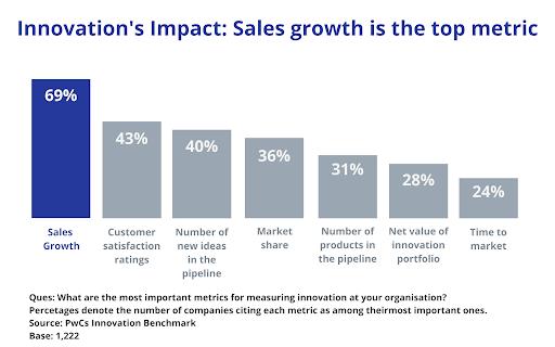 innovation Impact