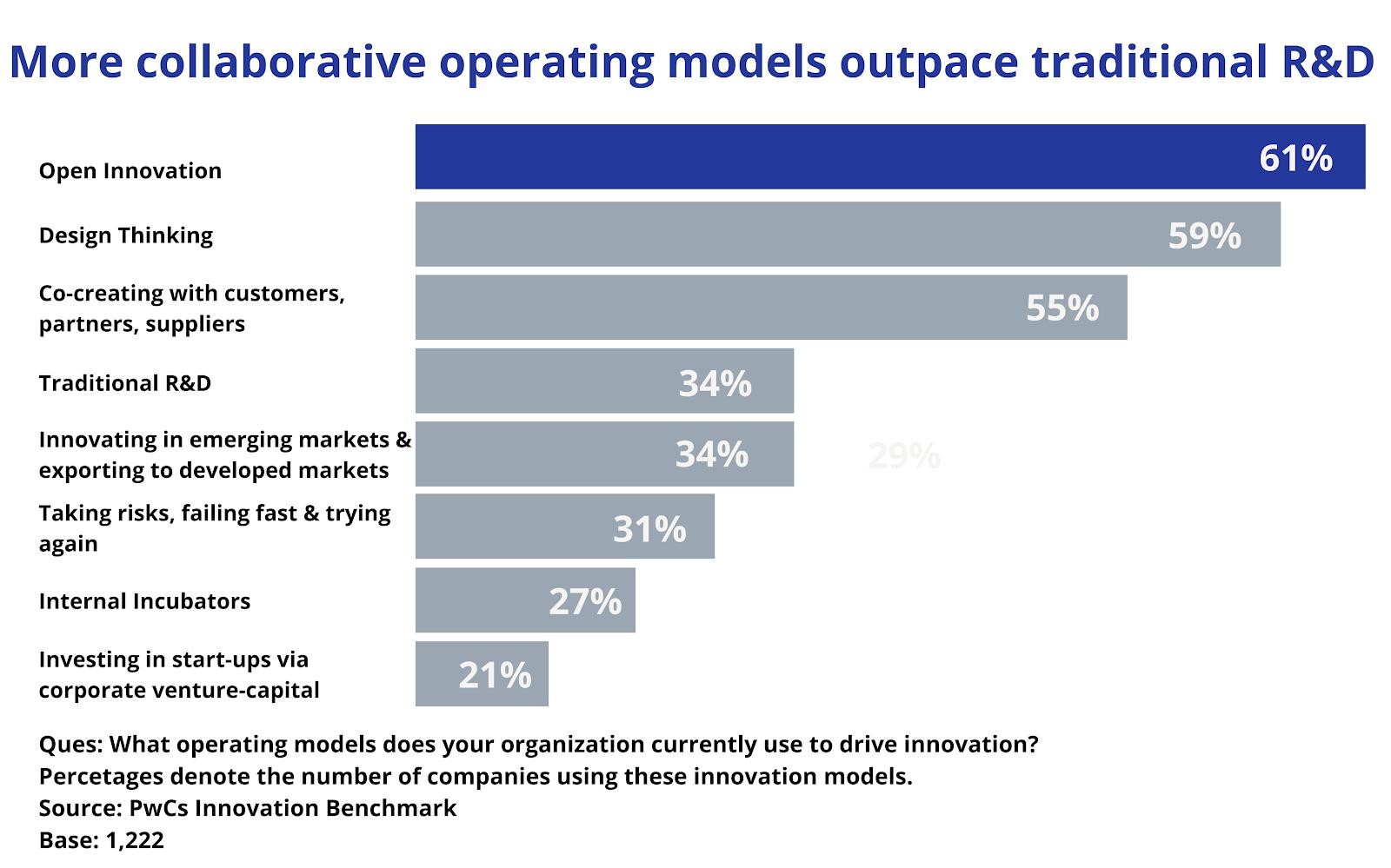 operating models