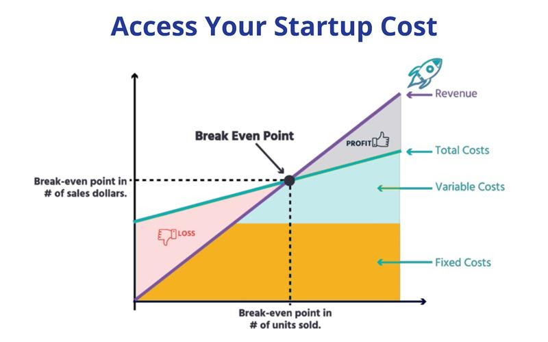 Access Your Startup Cost