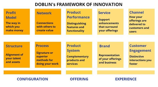 Doblin's Ten Types of Innovation