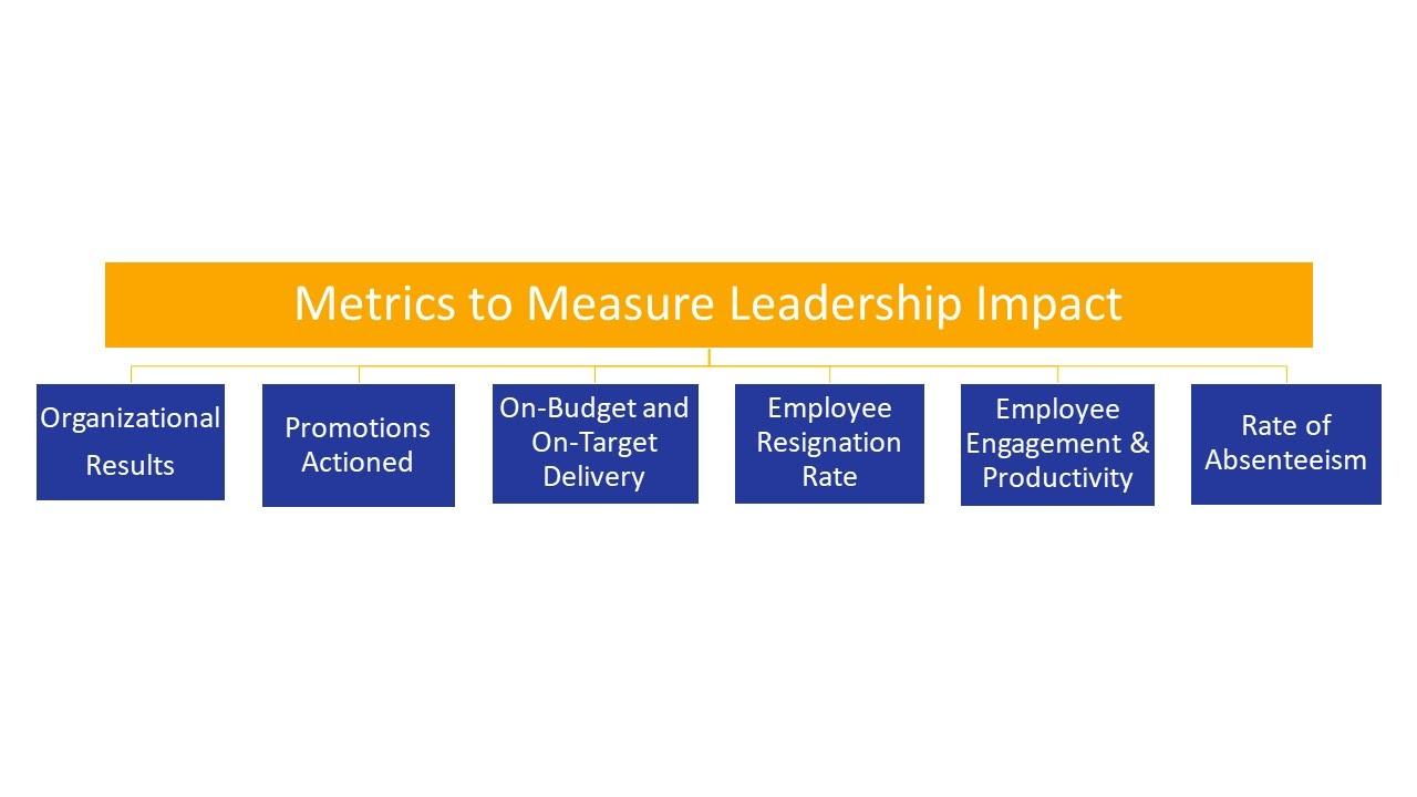 Metrics to Measure Leadership Impact