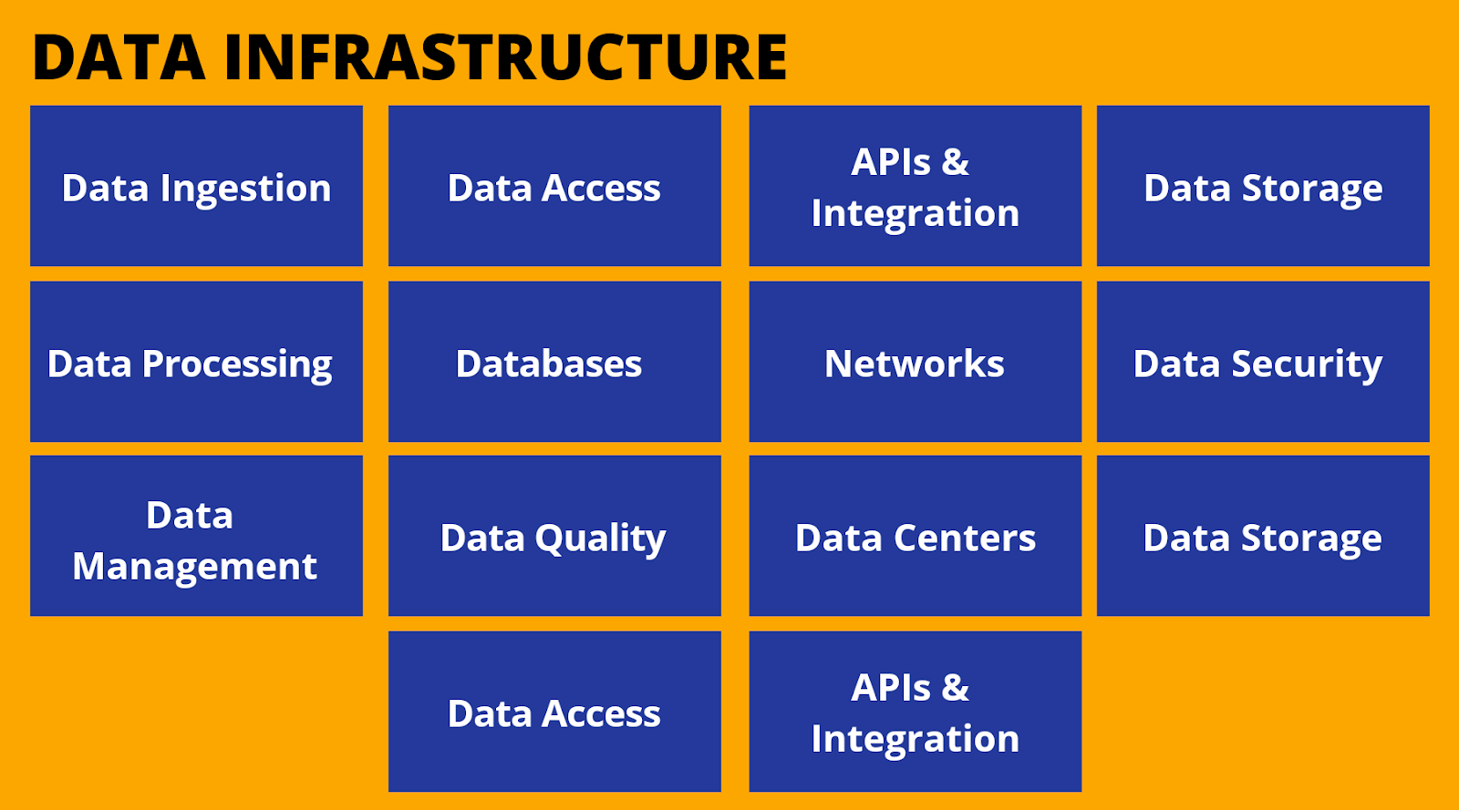 Types of Data Infrastucture