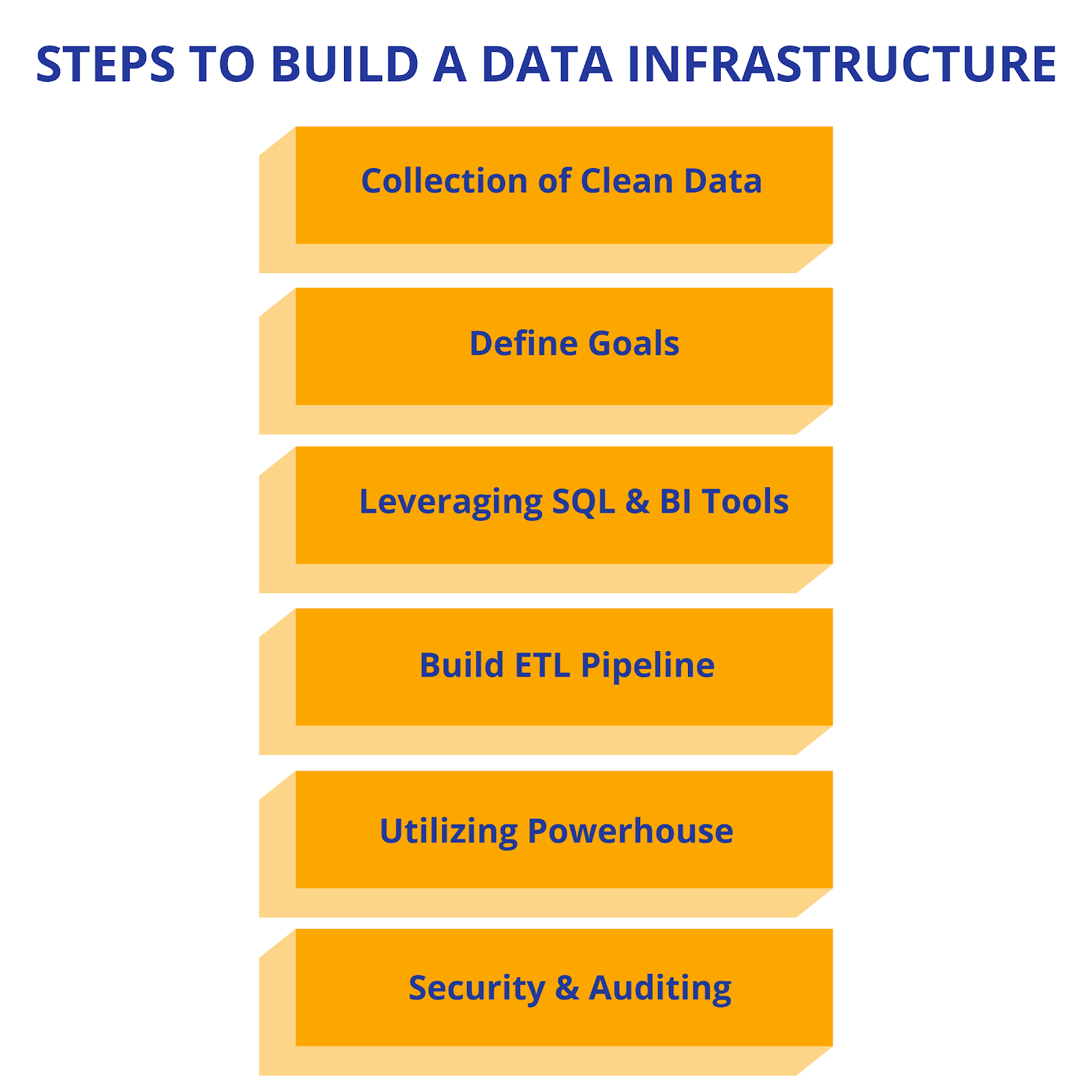 Building Data Infrastucture
