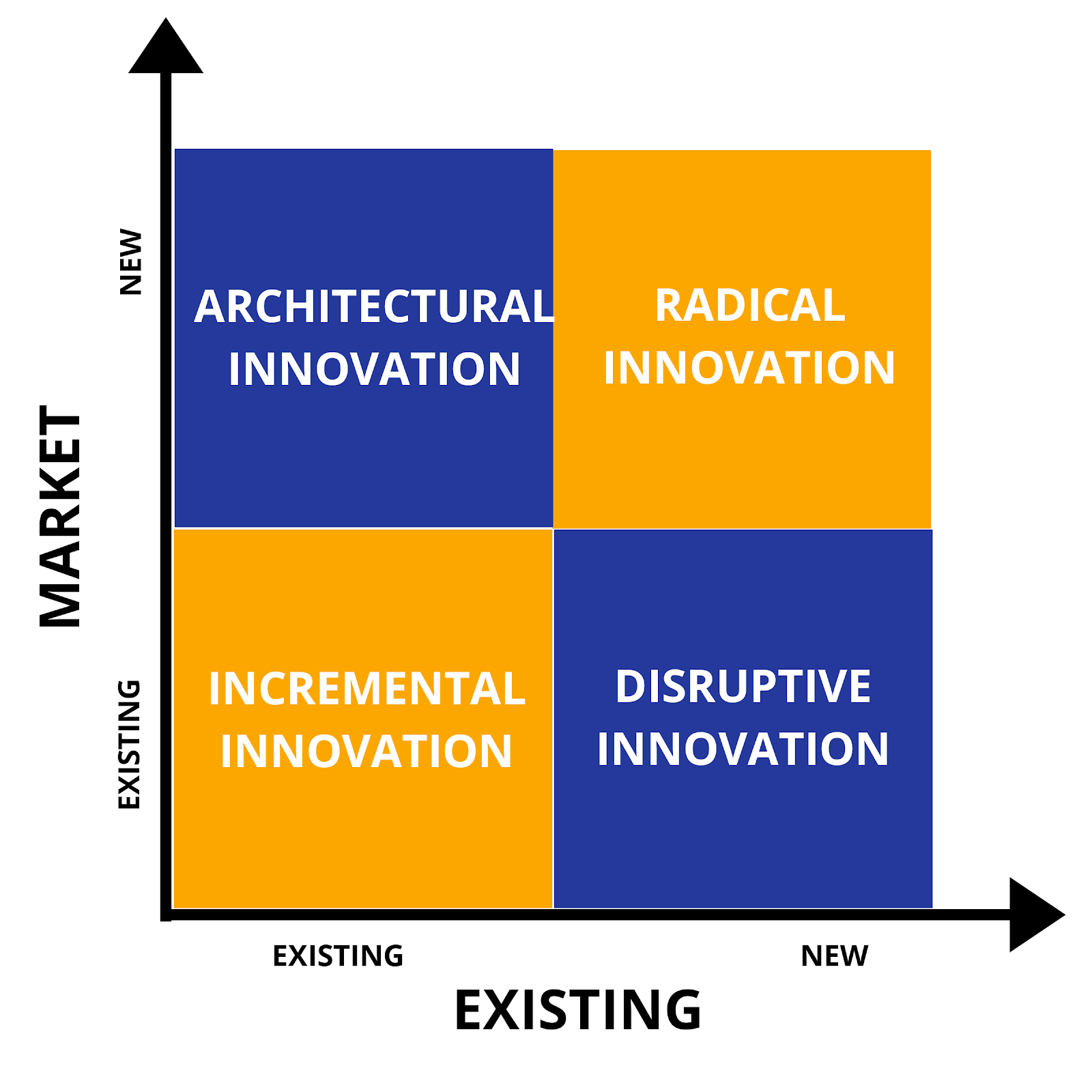 Other Innovation Types