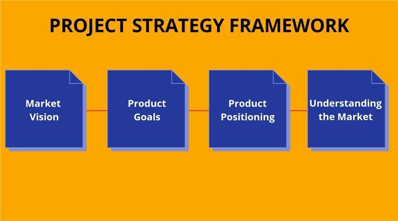 Product Strategy Framework