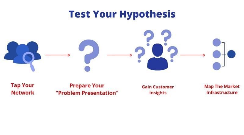Test Your Hypothesis
