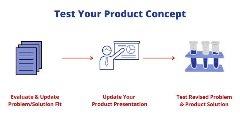 Test your product concept