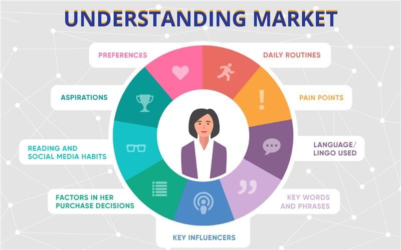 Understanding Market