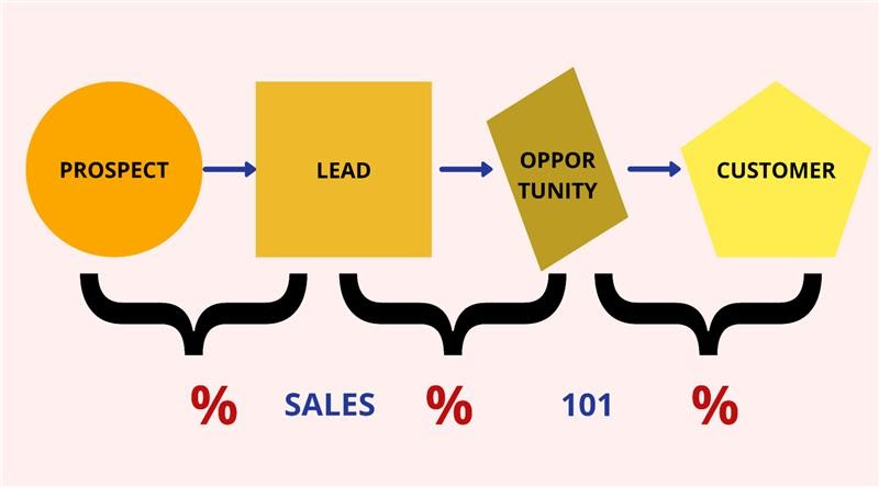All You Need To Know About Sales 101 With Its Examples