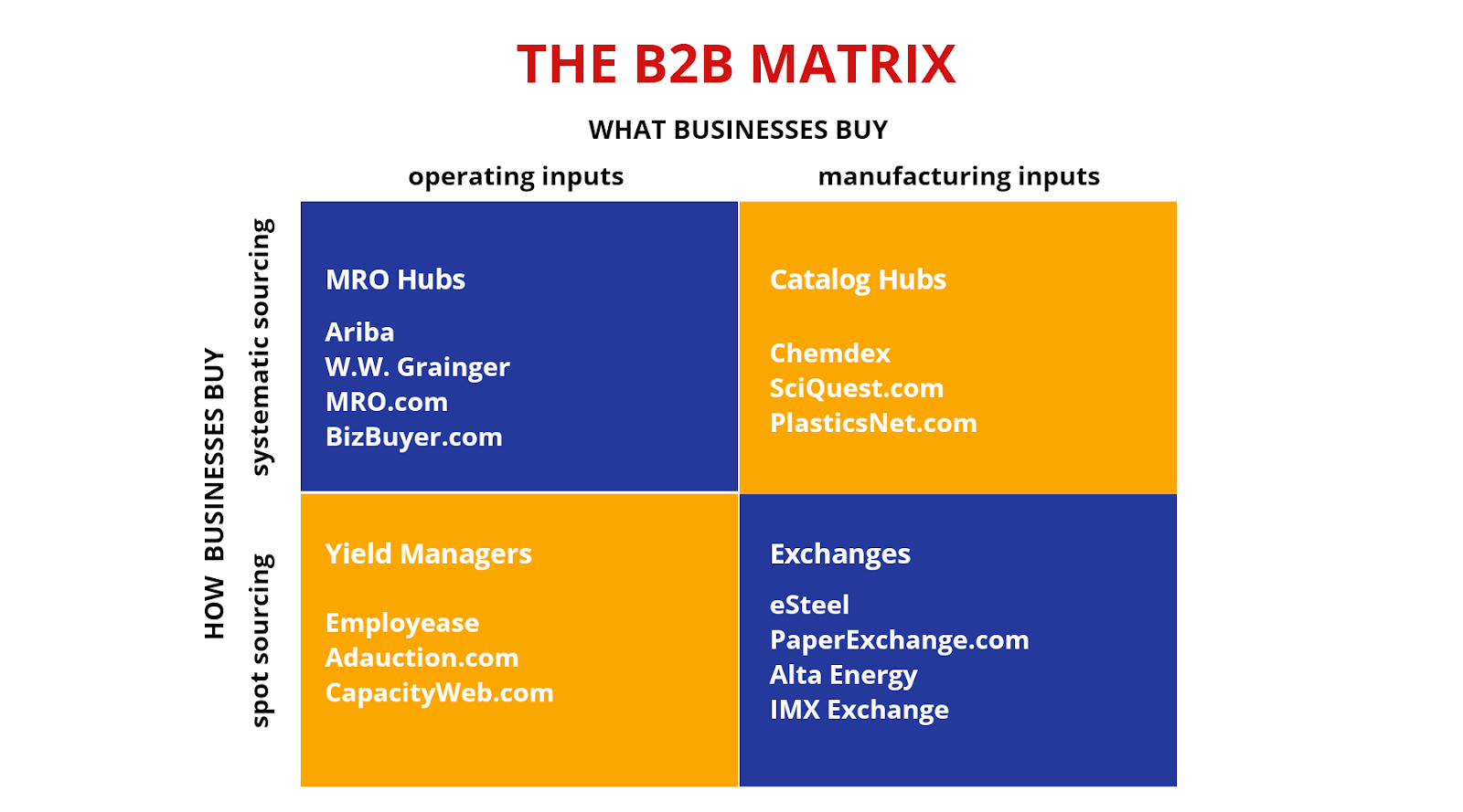 B2B Matrix