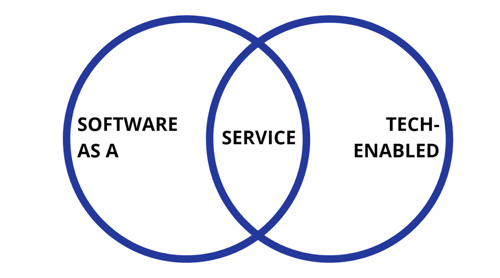 Technology Enabled Services vs Software as a Service (SaaS)