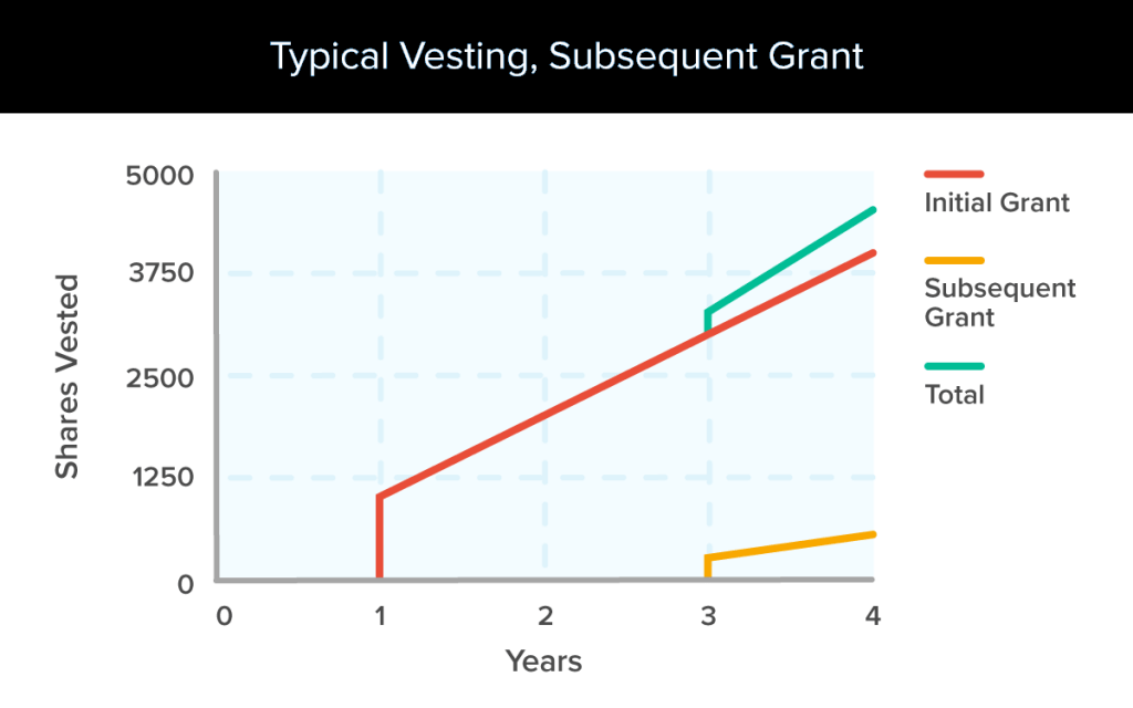Typical vesting and subsequent grants