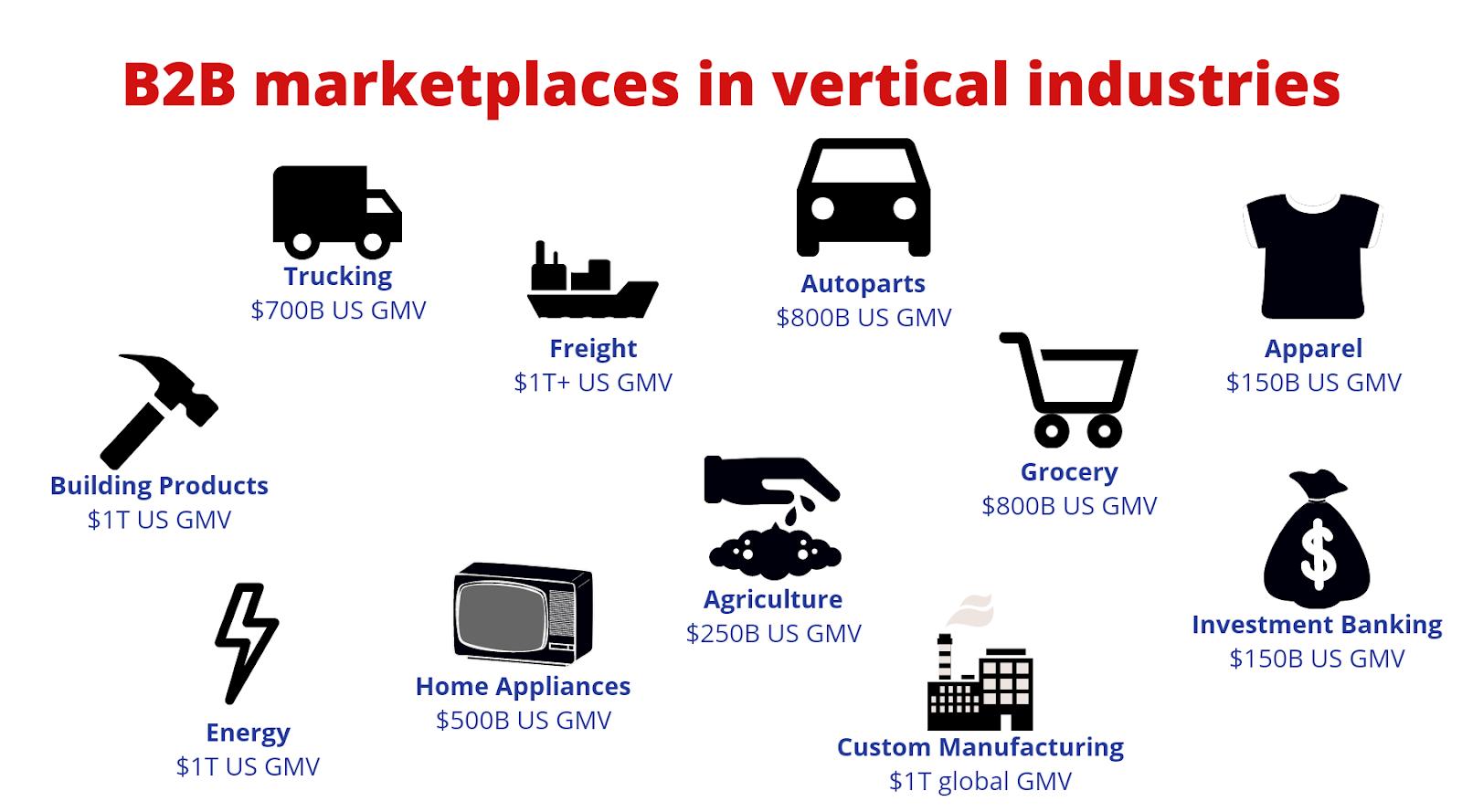 Vertical Way of B2B Marketplace