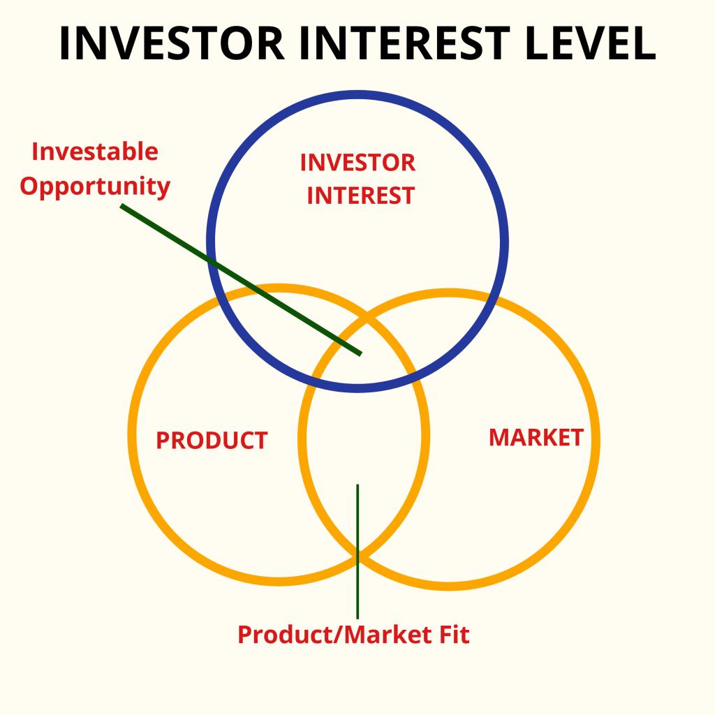 Startup Milestone: First Venture Capital Funding