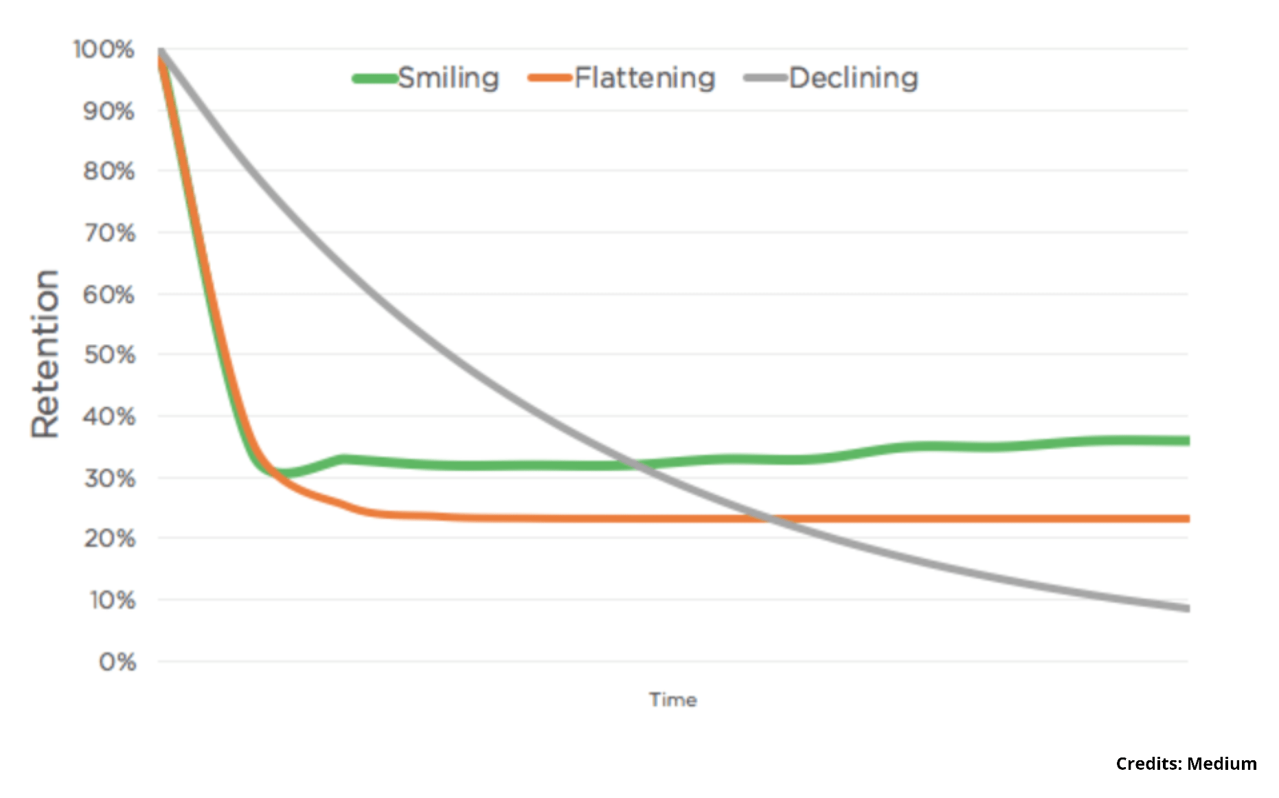 Three Retention Curves