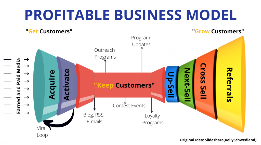Profitable Business Model